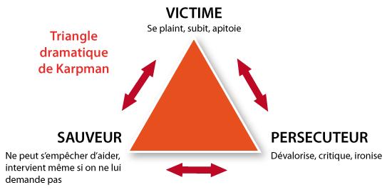 triangle_dramatique
